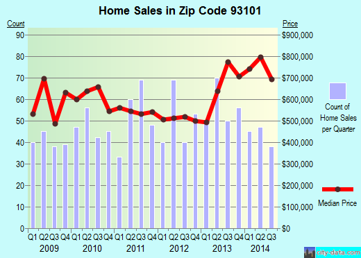 Zip code 93101 (Santa Barbara, California) real estate house value trends