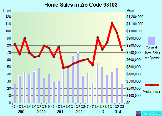 Zip code 93103 (Santa Barbara, CA) real estate house value trends