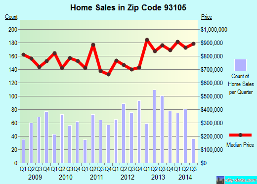 Zip code 93105 (Santa Barbara, CA) real estate house value trends