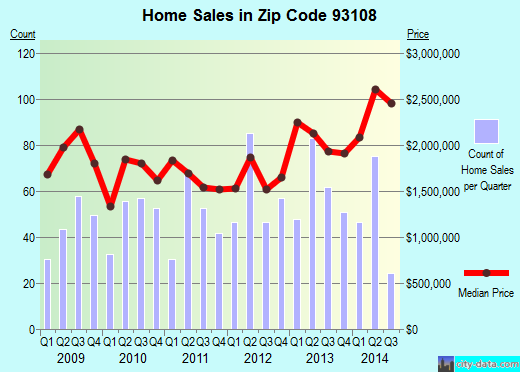 Zip code 93108 (Santa Barbara, CA) real estate house value trends