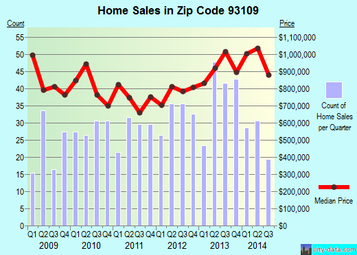 Zip code 93109 (Santa Barbara, California) real estate house value trends