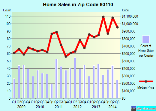 Zip code 93110 (Santa Barbara, CA) real estate house value trends