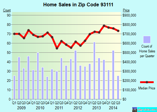 Zip code 93111 (Santa Barbara, CA) real estate house value trends