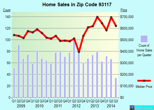 Zip code 93117 (Goleta, CA) real estate house value trends