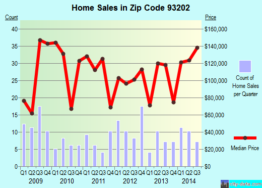 Zip code 93202 (Armona, California) real estate house value trends