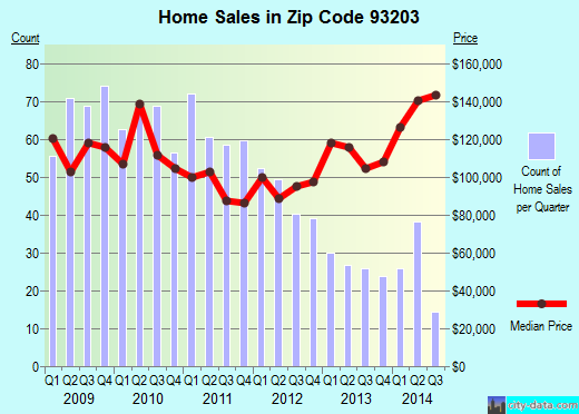 Zip code 93203 (Arvin, CA) real estate house value trends