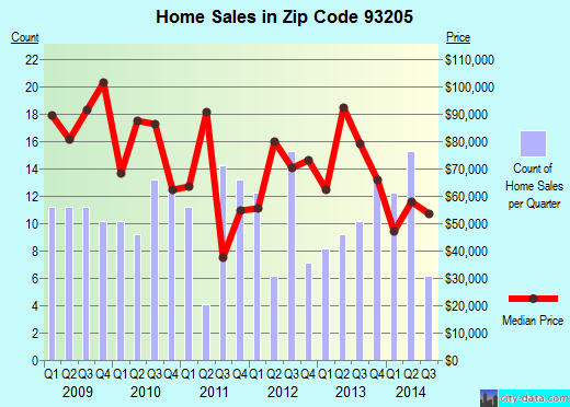 Zip code 93205 (Bodfish, California) real estate house value trends