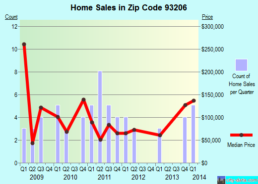 Zip code 93206 (Buttonwillow, California) real estate house value trends