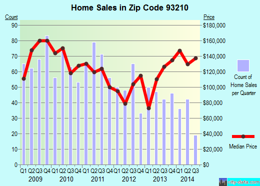 Zip code 93210 (Coalinga, CA) real estate house value trends