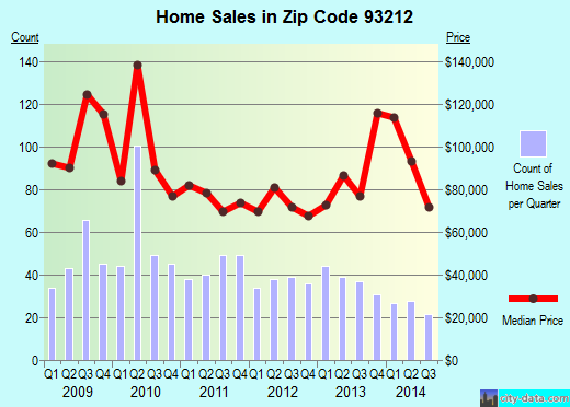 Zip code 93212 (Corcoran, California) real estate house value trends