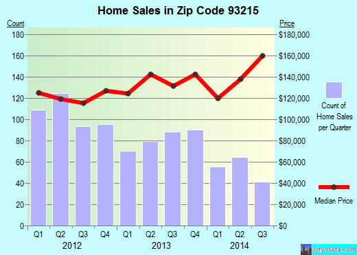 Zip code 93215 (Delano, CA) real estate house value trends