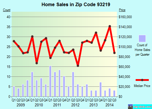 Zip code 93219 (Earlimart, California) real estate house value trends