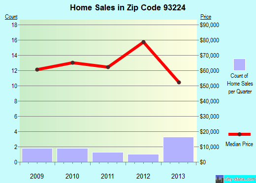 Zip code 93224 (Fellows, CA) real estate house value trends