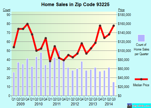 Zip code 93225 (Frazier Park, CA) real estate house value trends