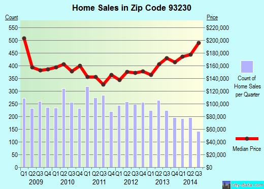 Zip code 93230 (Hanford, California) real estate house value trends