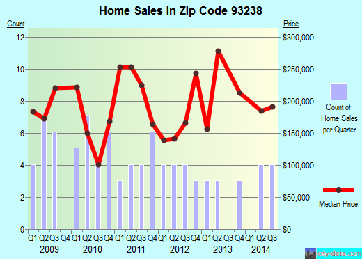 Zip code 93238 (Kernville, California) real estate house value trends