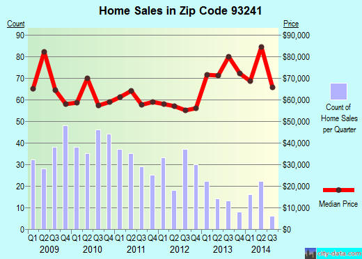 Zip code 93241 (Lamont, CA) real estate house value trends