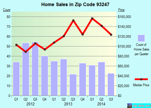 Zip code 93247 (Lindsay, California) real estate house value trends