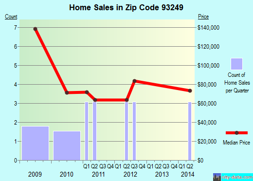 Zip code 93249 (Lost Hills, CA) real estate house value trends