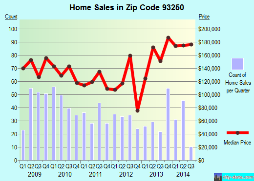 Zip code 93250 (McFarland, California) real estate house value trends