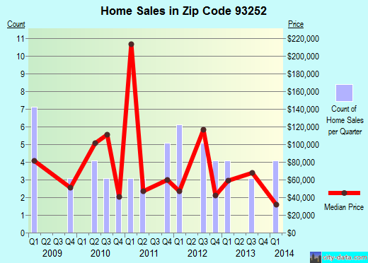 Zip code 93252 (Maricopa, CA) real estate house value trends