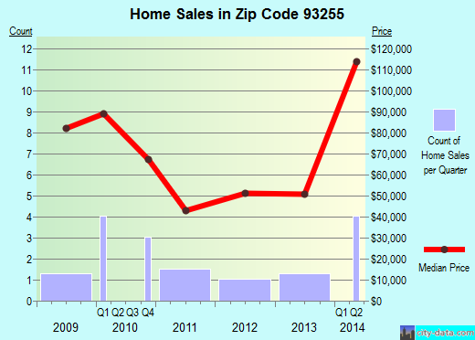 Zip code 93255 (Onyx, California) real estate house value trends