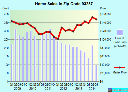 Zip code 93257 (Porterville, California) real estate house value trends