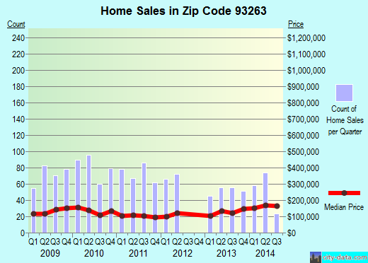 Zip code 93263 (Shafter, CA) real estate house value trends