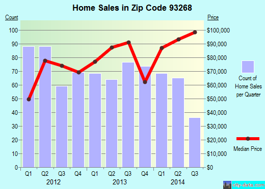 Zip code 93268 (Taft, CA) real estate house value trends