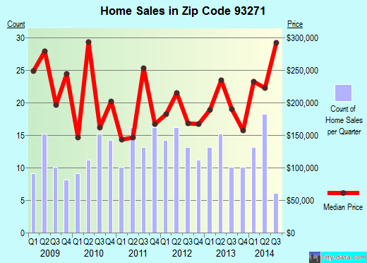 Zip code 93271 (Three Rivers, California) real estate house value trends