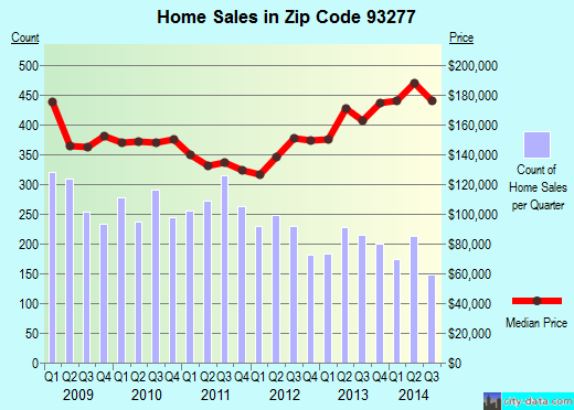 Zip code 93277 (Visalia, California) real estate house value trends