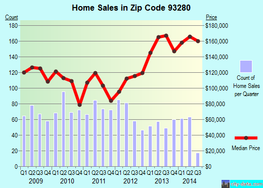 Zip code 93280 (Wasco, CA) real estate house value trends
