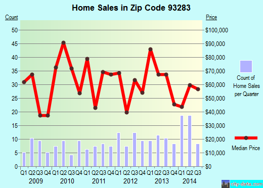 Zip code 93283 (Weldon, CA) real estate house value trends