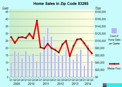 Zip code 93285 (Wofford Heights, California) real estate house value trends
