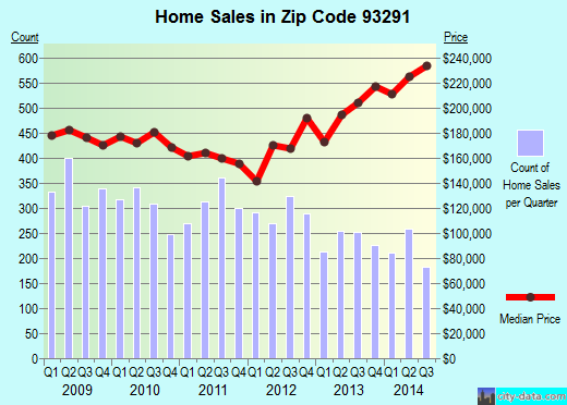 Zip code 93291 (Visalia, California) real estate house value trends