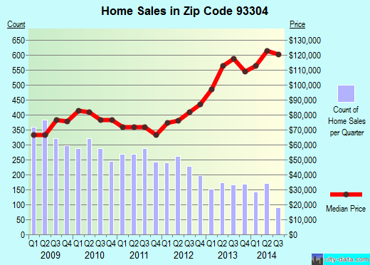 Zip code 93304 (Bakersfield, California) real estate house value trends
