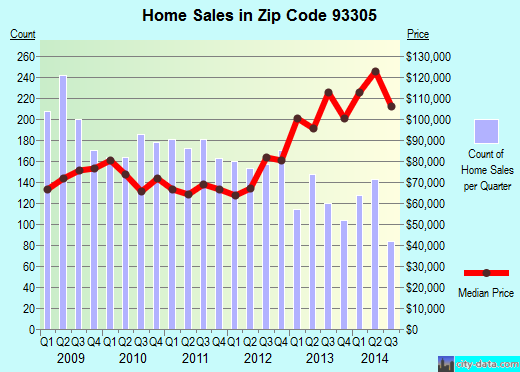 Zip code 93305 (Bakersfield, California) real estate house value trends