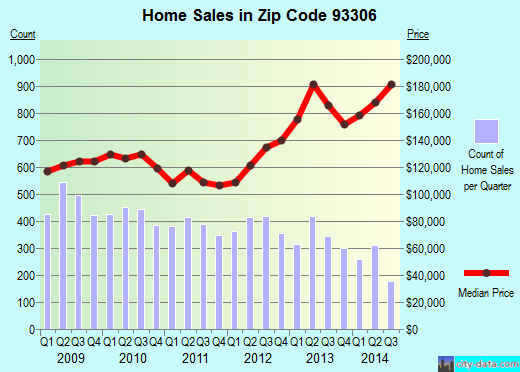 Zip code 93306 (Bakersfield, CA) real estate house value trends