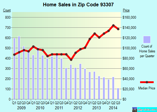 Zip code 93307 (Bakersfield, CA) real estate house value trends