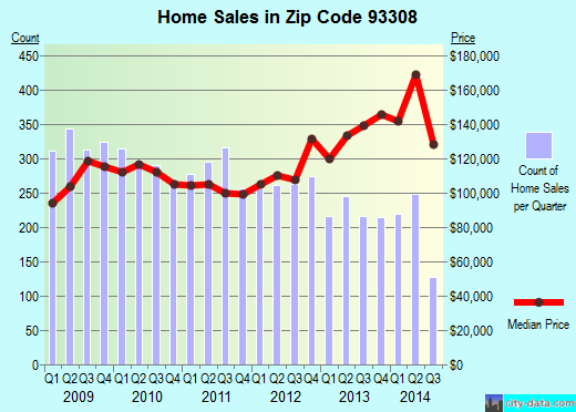 Zip code 93308 (Bakersfield, CA) real estate house value trends