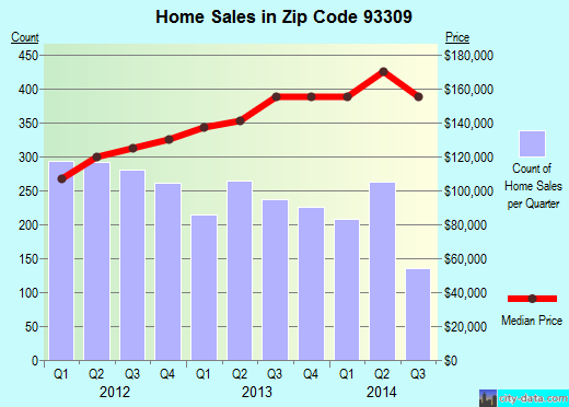 Zip code 93309 (Bakersfield, CA) real estate house value trends