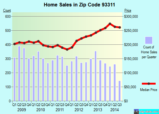 Zip code 93311 (BAKERSFIELD, California) real estate house value trends