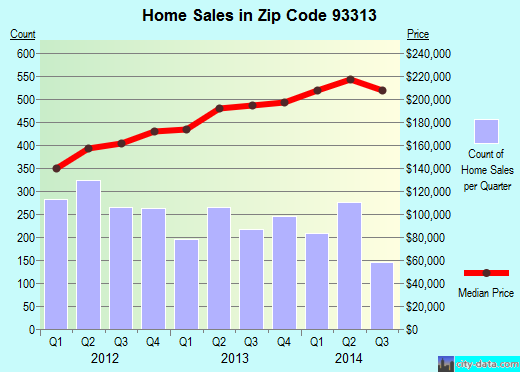 Zip code 93313 (Bakersfield, CA) real estate house value trends
