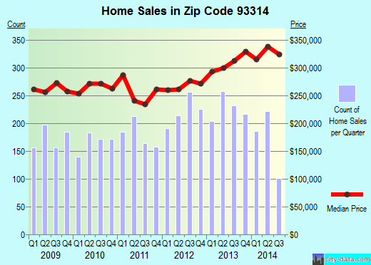 Zip code 93314 (BAKERSFIELD, California) real estate house value trends