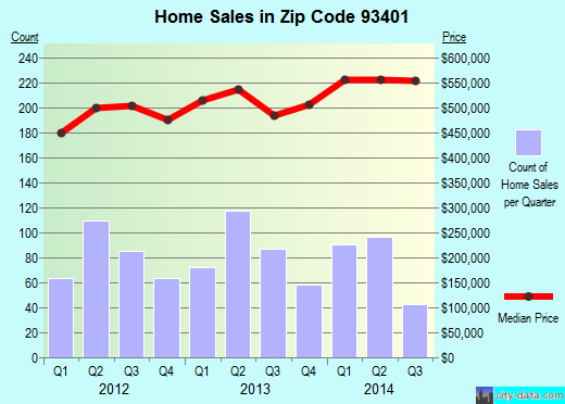 Zip code 93401 (San Luis Obispo, California) real estate house value trends