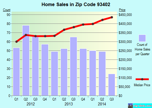 Zip code 93402 (Morro Bay, California) real estate house value trends
