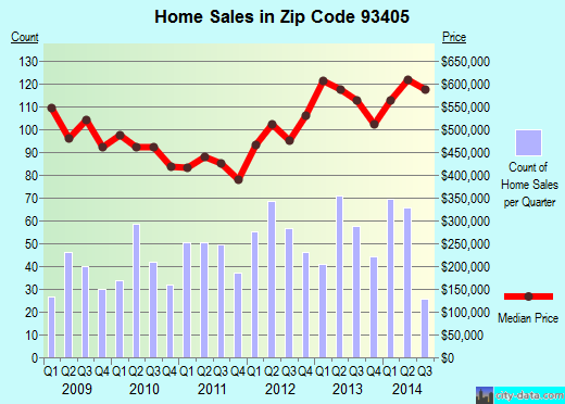 Zip code 93405 (SAN LUIS OBISPO, California) real estate house value trends