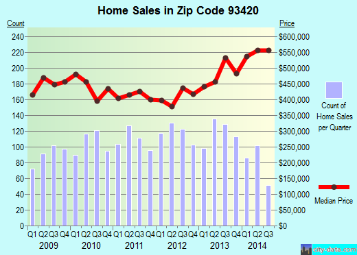 Zip code 93420 (Arroyo Grande, California) real estate house value trends