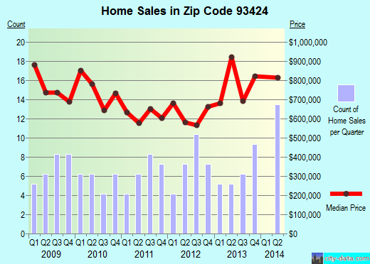 Zip code 93424 (, California) real estate house value trends