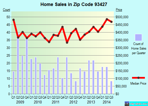 Zip code 93427 (Buellton, California) real estate house value trends
